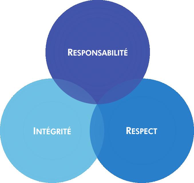 Squalean | Trois valeurs clés : Intégrité, Responsabilité, Respect